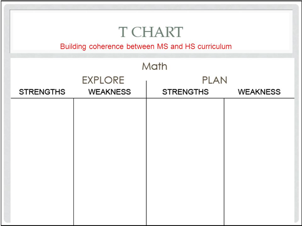 Building coherence between MS and HS curriculum