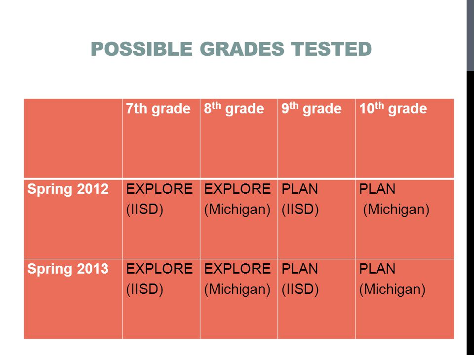 Possible grades tested