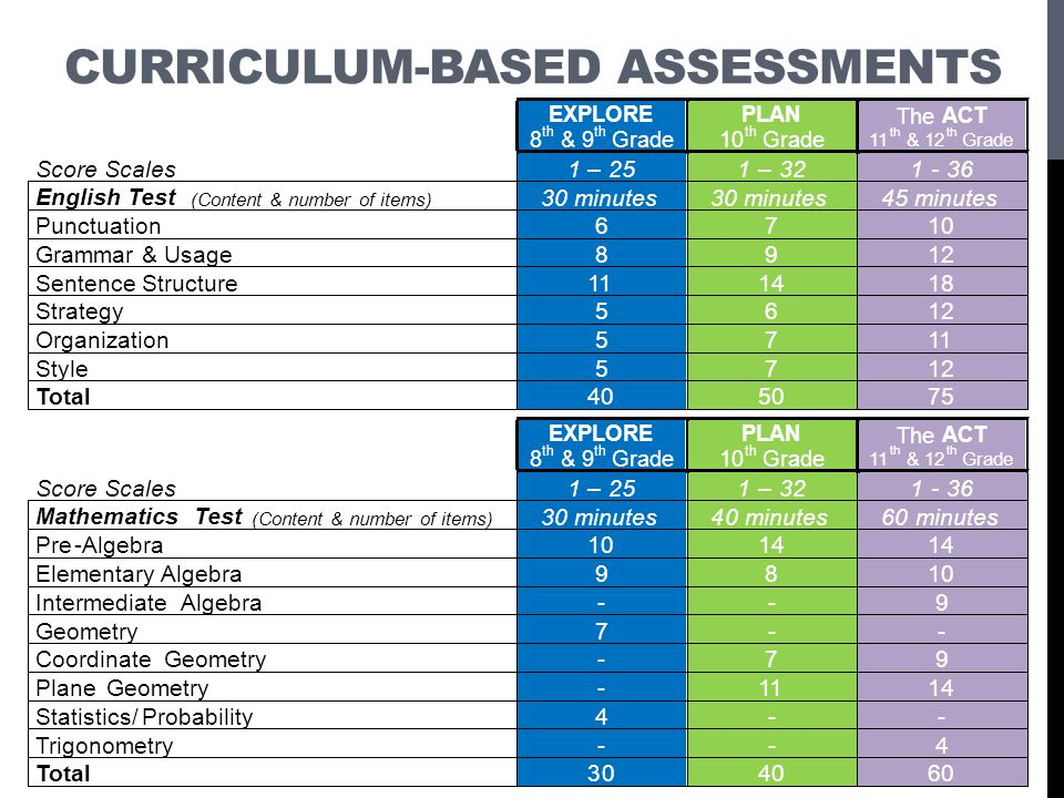 Curriculum-Based Assessments