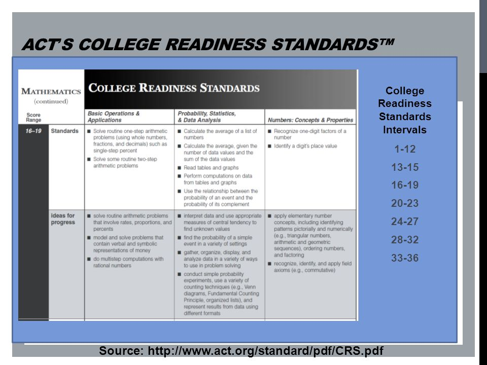 ACT's College Readiness Standards™