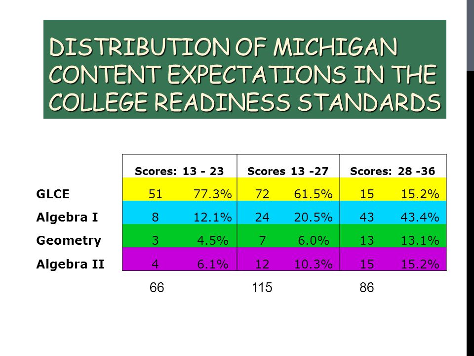 Distribution of Michigan Content Expectations in the College Readiness Standards