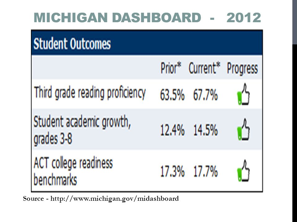 Michigan Dashboard - 2012 Source - http://www.michigan.gov/midashboard