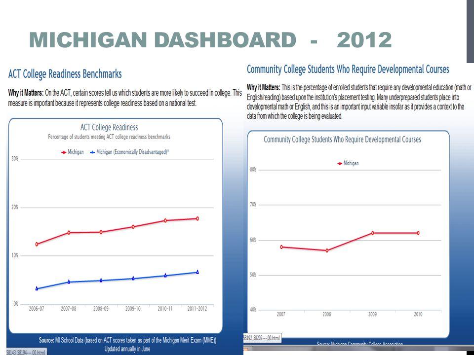 Michigan Dashboard - 2012
