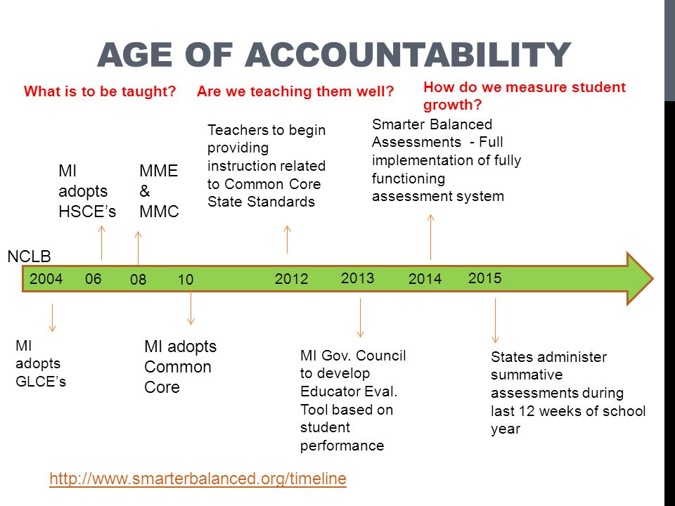 Age of accountability MI adopts HSCE's MME & MMC NCLB