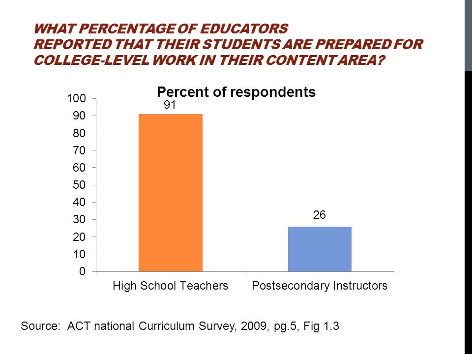 What Percentage of Educators Reported That Their Students Are Prepared for College-Level Work in Their Content Area