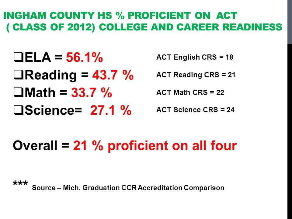 Overall = 21 % proficient on all four