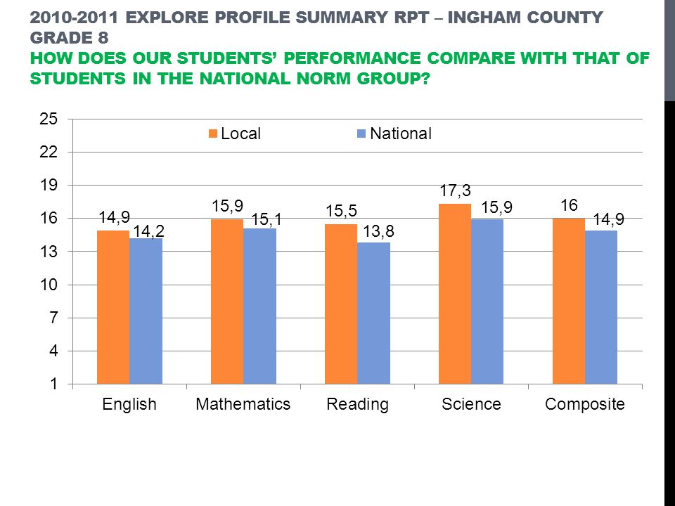 2010-2011 EXPLORE Profile Summary Rpt – Ingham County Grade 8 How does our students' performance compare with that of students in the national norm group