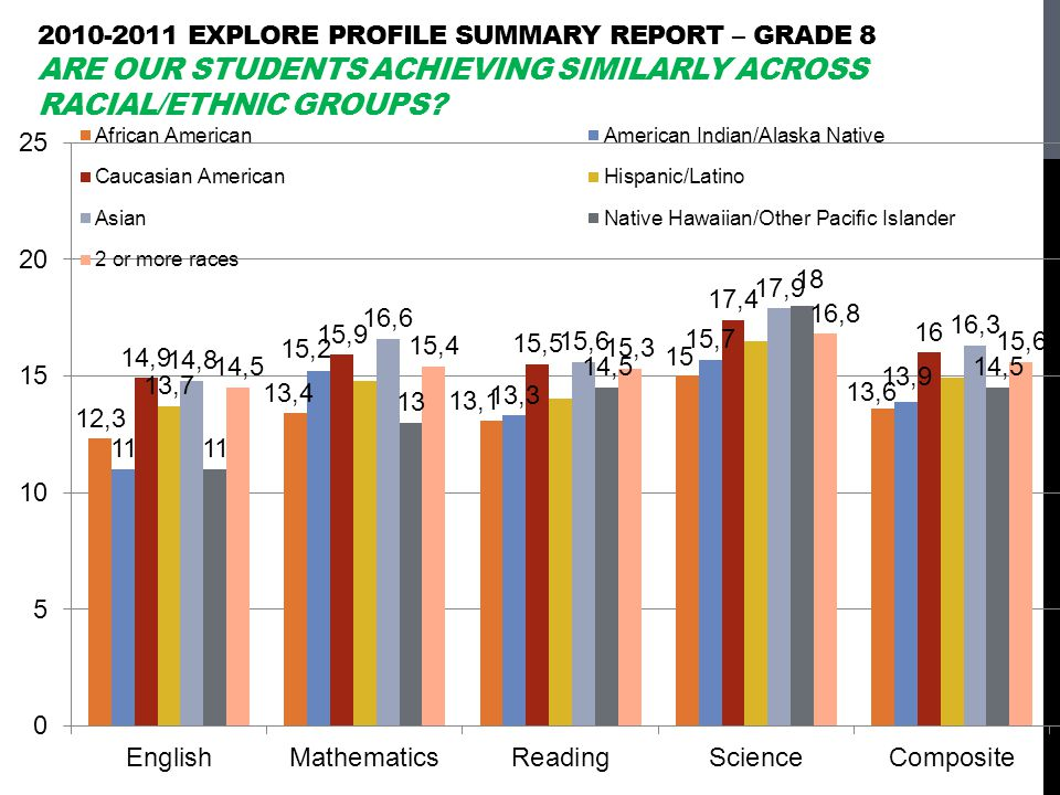 2010-2011 EXPLORE Profile Summary Report – grade 8 Are our students achieving similarly across racial/ethnic groups