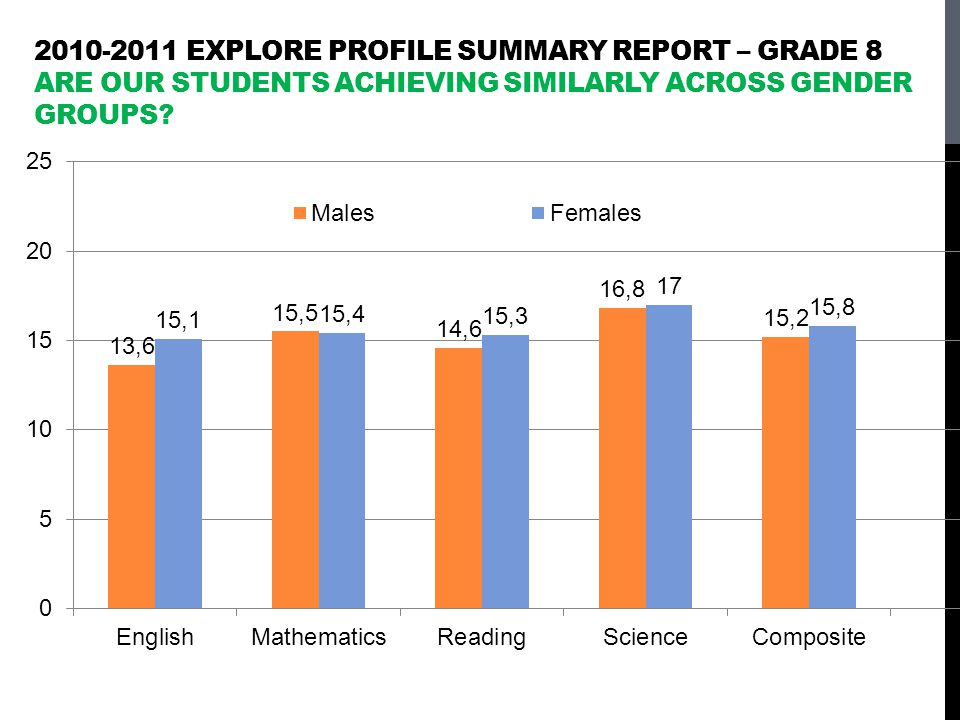 2010-2011 EXPLORE Profile Summary Report – grade 8 Are our students achieving similarly across gender groups
