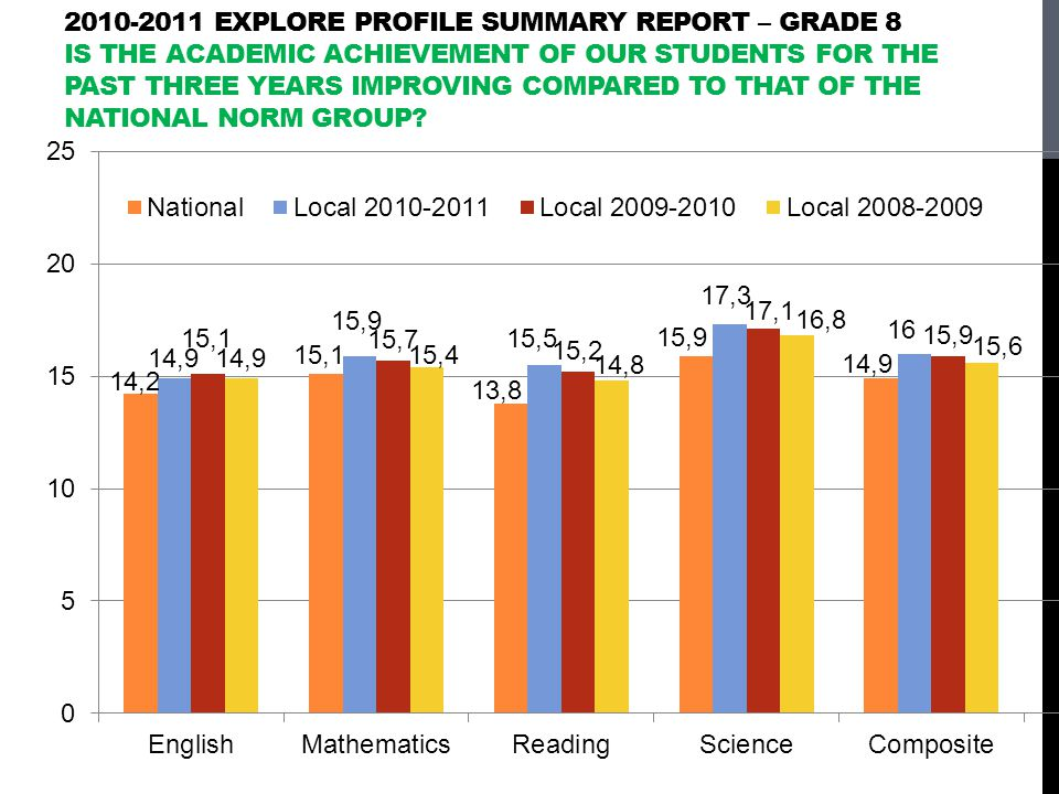 2010-2011 EXPLORE Profile Summary Report – grade 8 Is the academic achievement of our students for the past three years improving compared to that of the national norm group