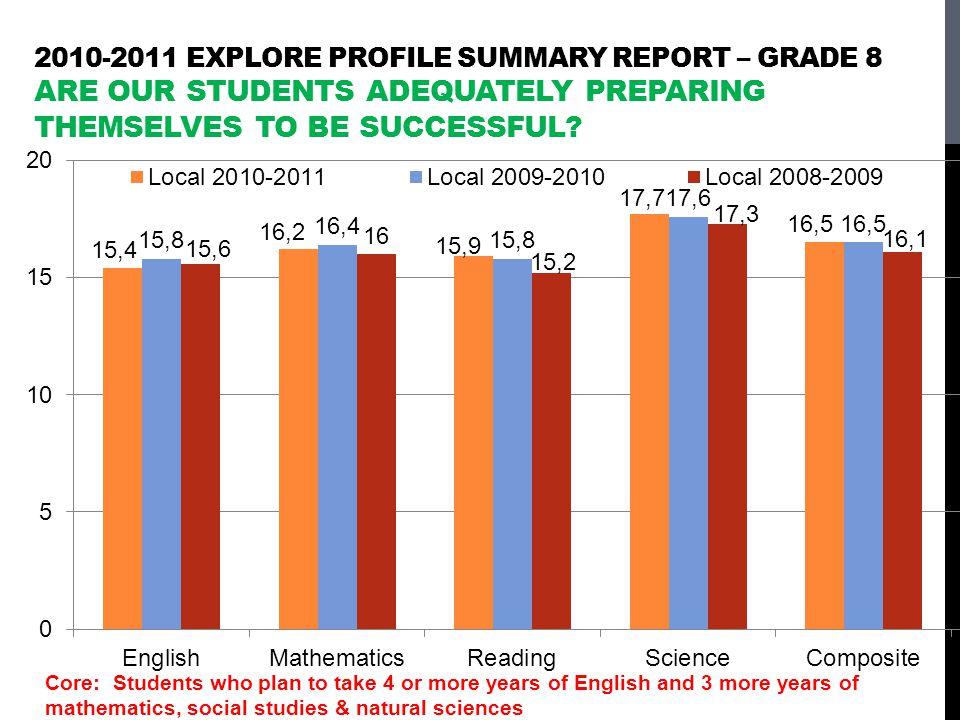 2010-2011 EXPLORE Profile Summary Report – grade 8 Are our students adequately preparing themselves to be successful