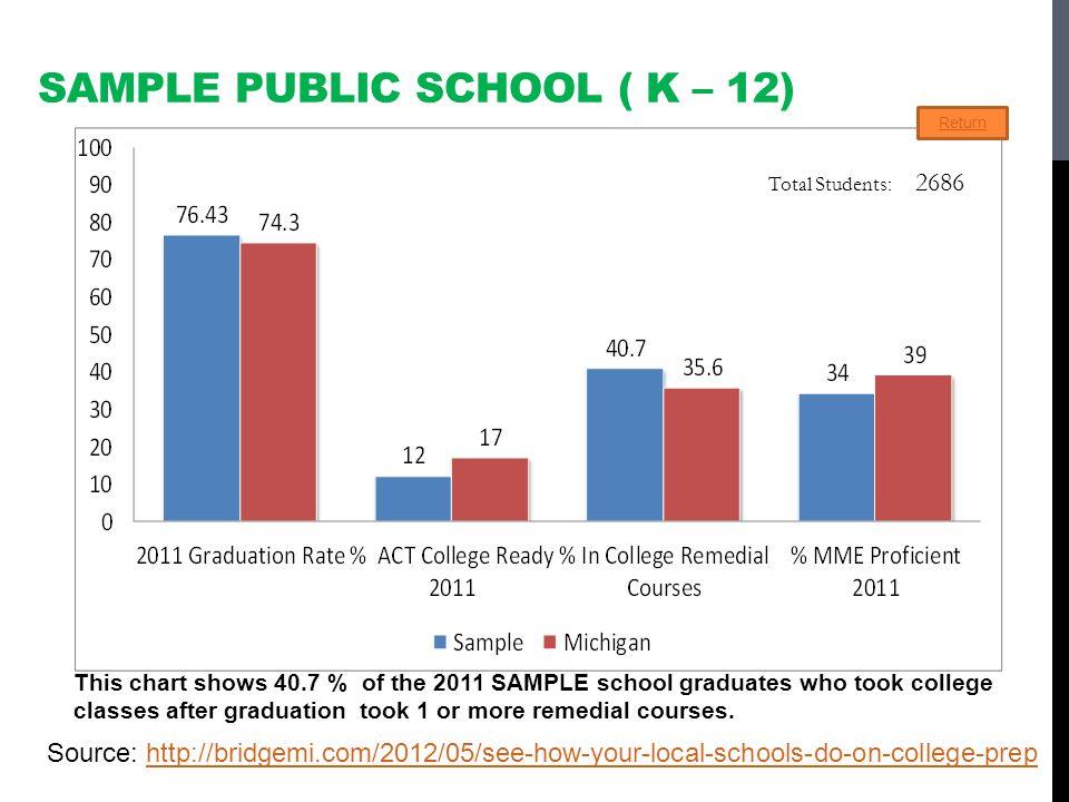 Sample Public School ( k – 12)