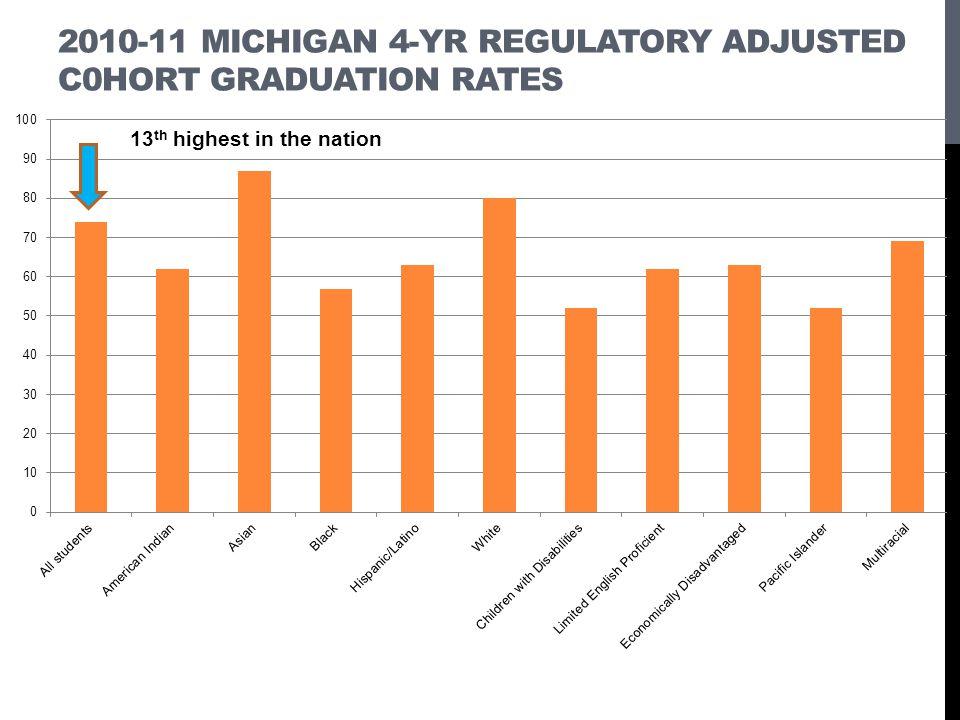 2010-11 Michigan 4-yr Regulatory adjusted c0hort graduation rates