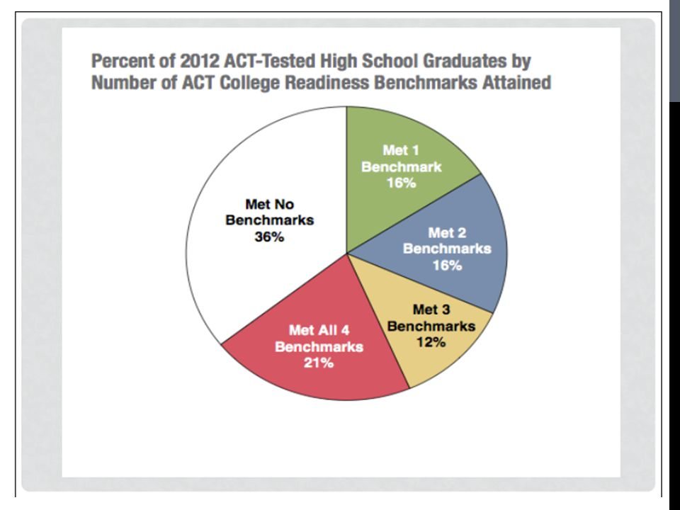 This chart shows the percentage of students in Michigan who met benchmarks.