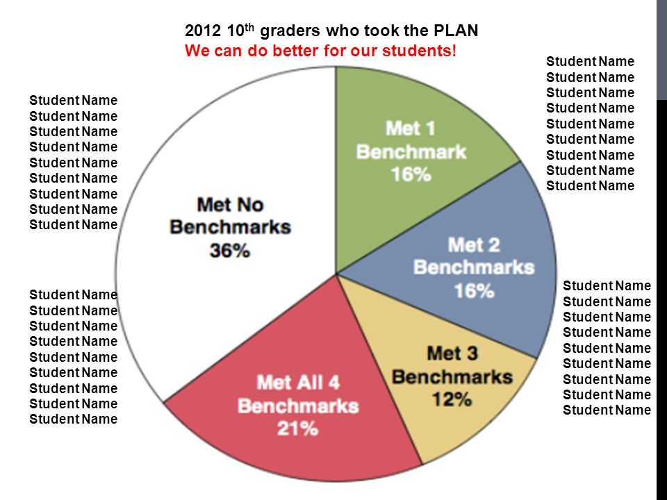 2012 10th graders who took the PLAN We can do better for our students!