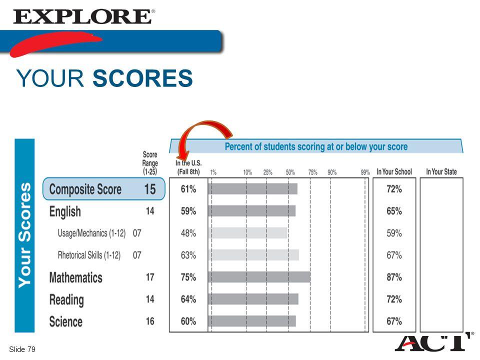 Your Scores