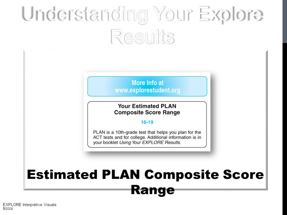 Estimated PLAN Composite Score Range