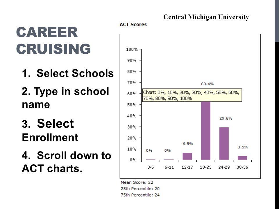 Career Cruising 1. Select Schools 2. Type in school name