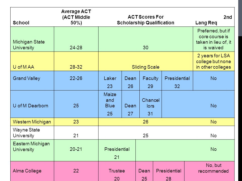 Average ACT (ACT Middle 50%) ACT Scores For ScholarshipiQualification