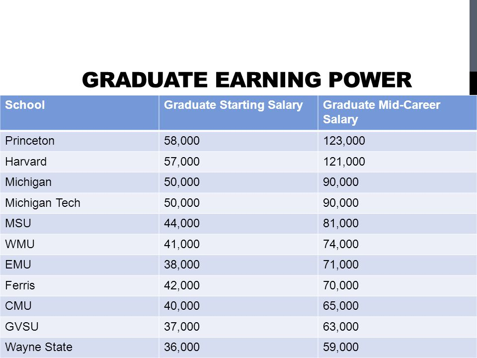 Graduate Earning Power