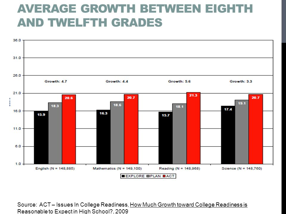 Average Growth between Eighth and Twelfth grades