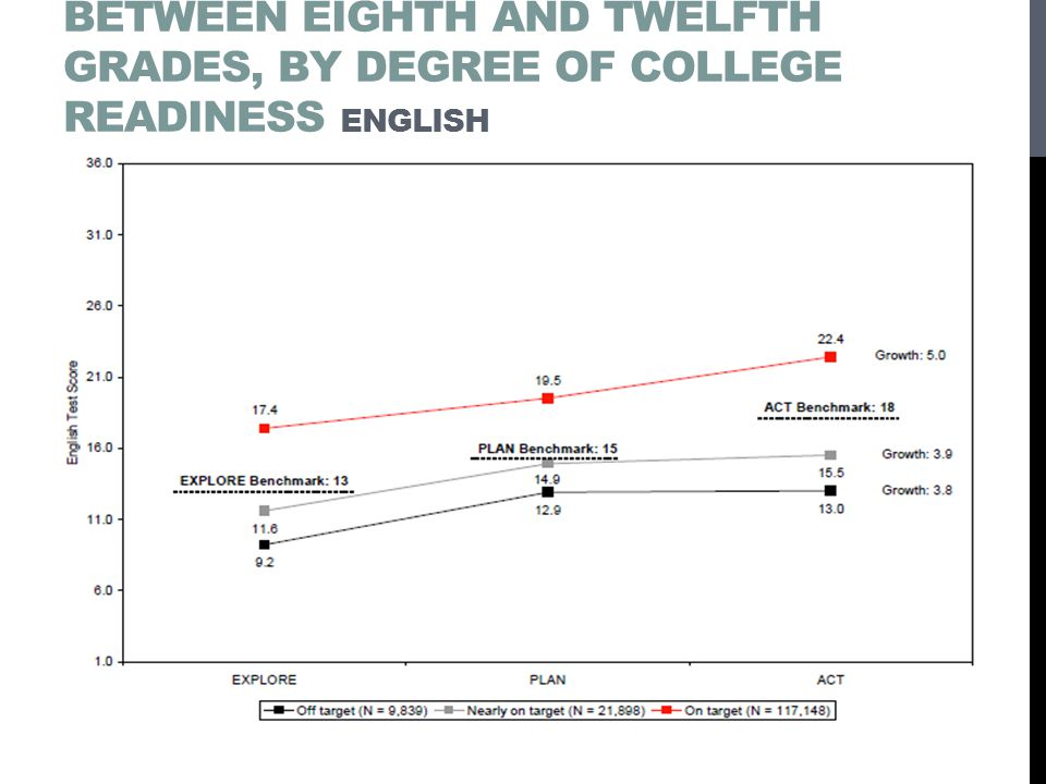 Average growth in achievement between Eighth and twelfth grades, by degree of college readiness English