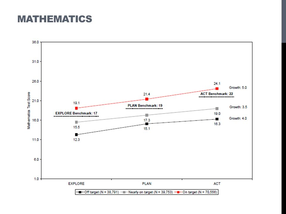 Mathematics These figures show that average growth was greatest for the group of students.