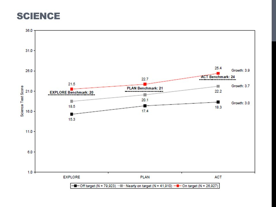 Science These figures show that average growth was greatest for the group of students.
