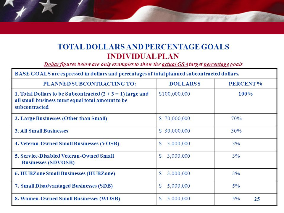 TOTAL DOLLARS AND PERCENTAGE GOALS
