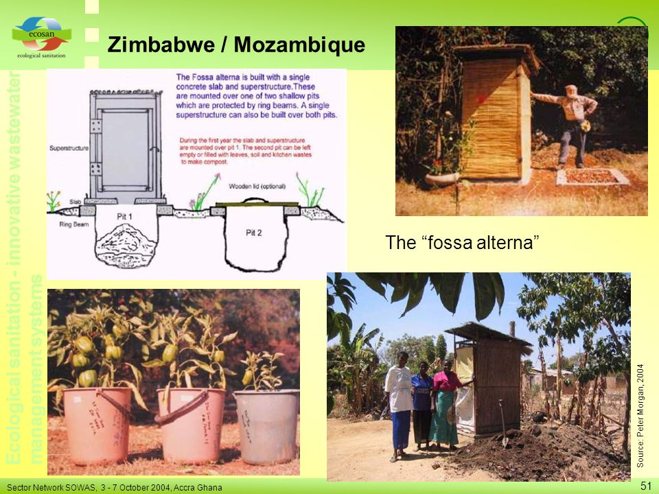 Zimbabwe / Mozambique The fossa alterna Source: Peter Morgan, 2004