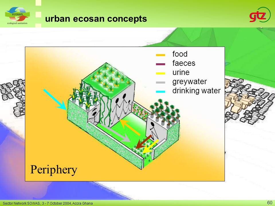 Periphery urban ecosan concepts food faeces urine greywater