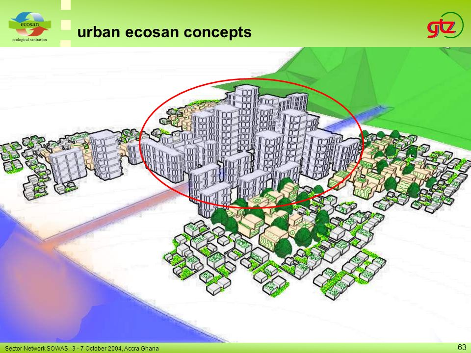 urban ecosan concepts Sector Network SOWAS, 3 - 7 October 2004, Accra Ghana