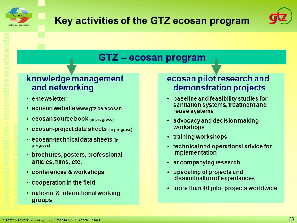 Key activities of the GTZ ecosan program