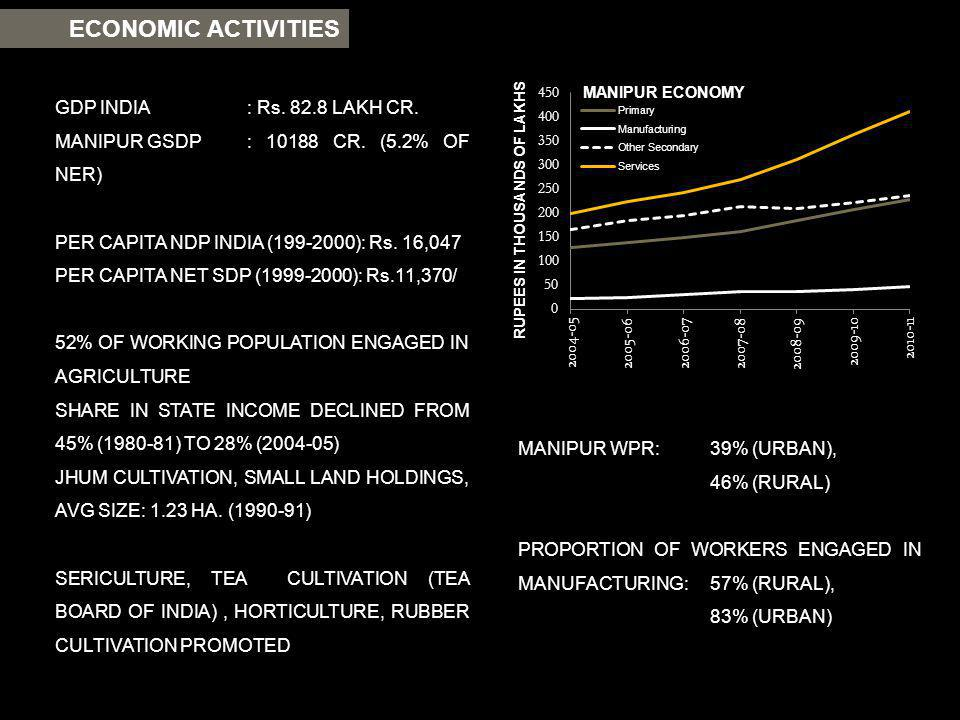 ECONOMIC ACTIVITIES GDP INDIA : Rs. 82.8 LAKH CR.