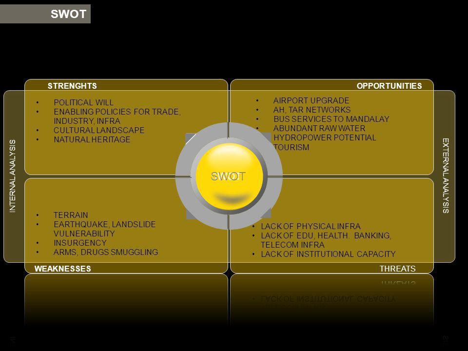 SWOT SWOT STRENGHTS OPPORTUNITIES AIRPORT UPGRADE POLITICAL WILL