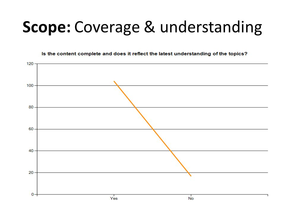 Scope: Coverage & understanding