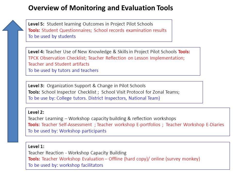 Overview of Monitoring and Evaluation Tools
