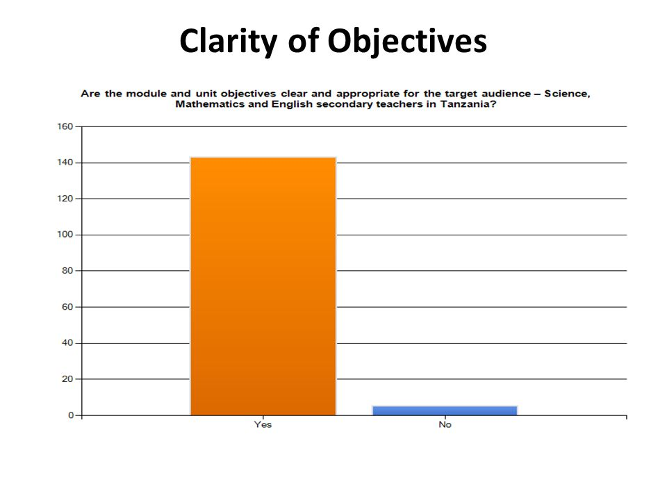 Clarity of Objectives