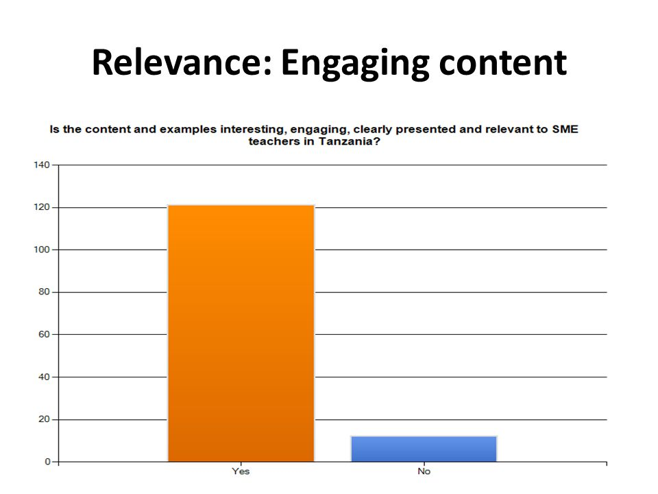 Relevance: Engaging content