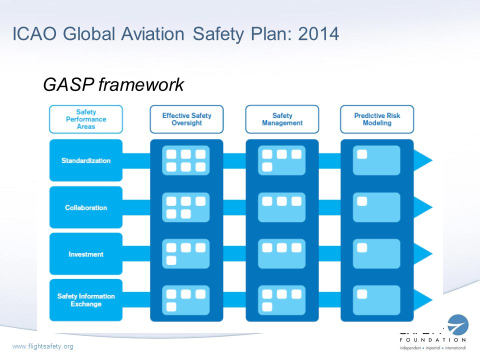 ICAO Global Aviation Safety Plan: 2014