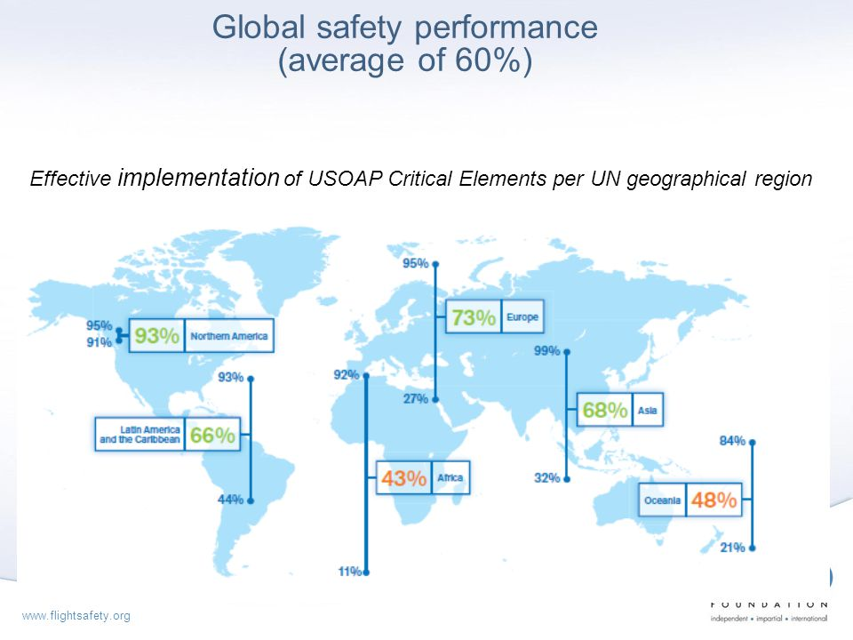 Global safety performance (average of 60%)