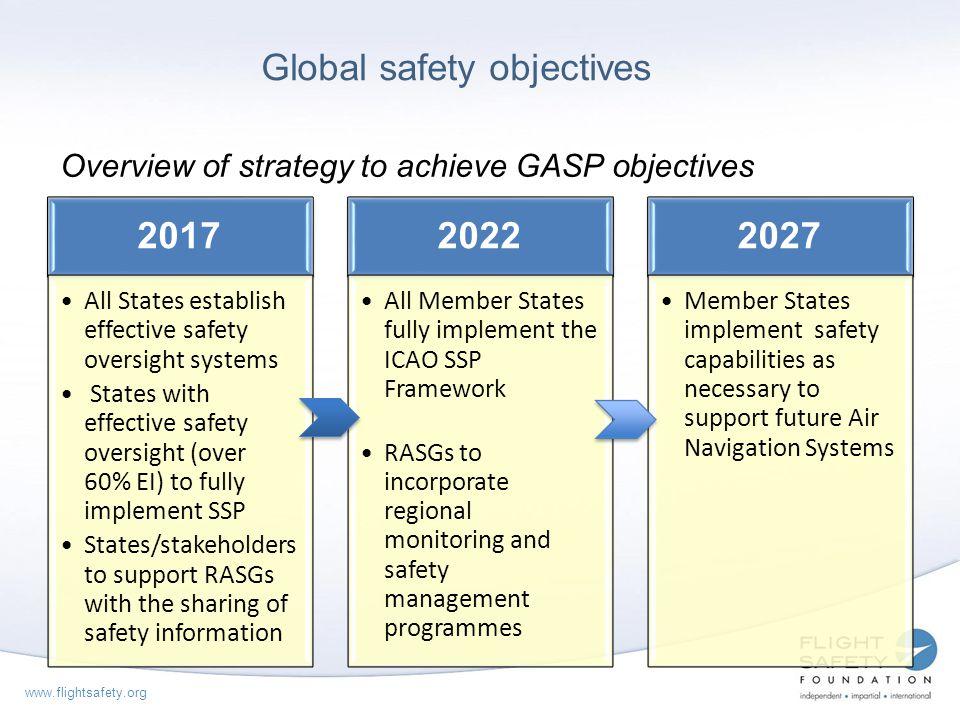 Global safety objectives