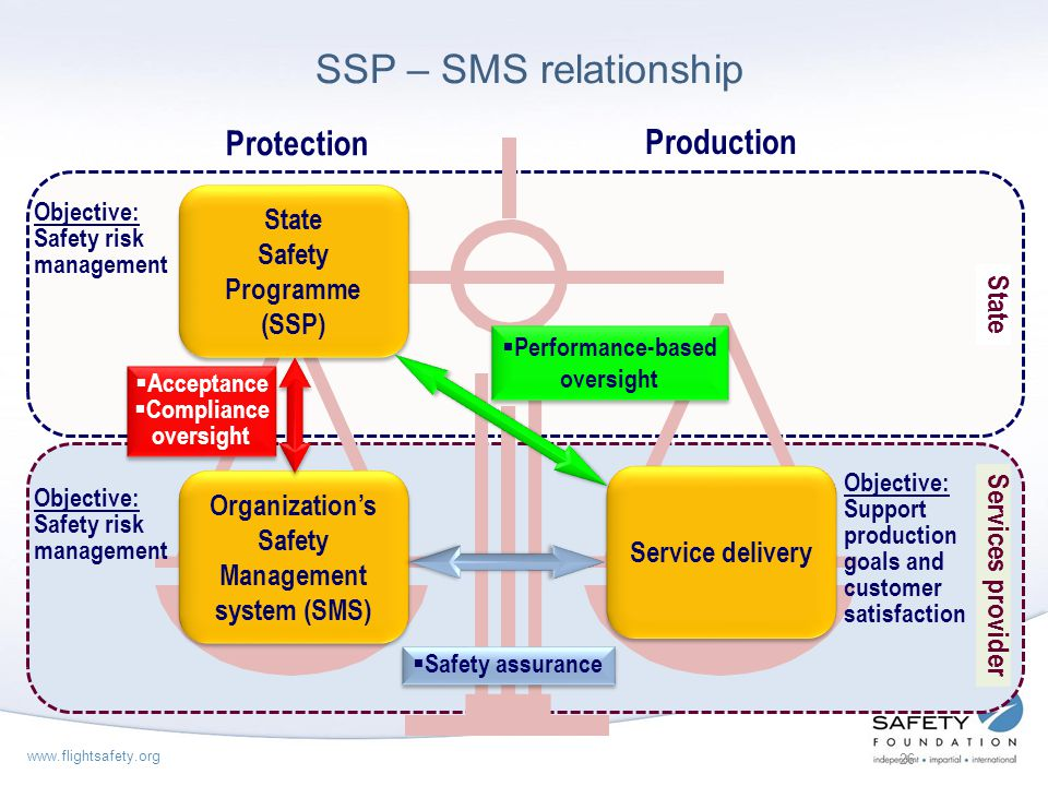 SSP – SMS relationship Protection Production Safety Programme (SSP)