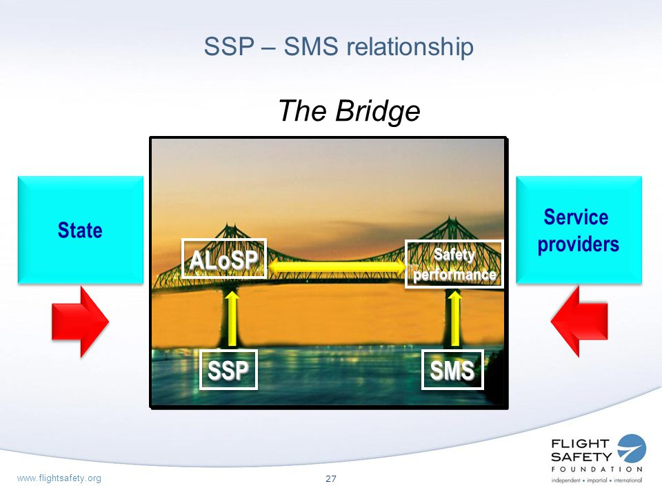 The Bridge SSP – SMS relationship SSP SMS ALoSP Service State