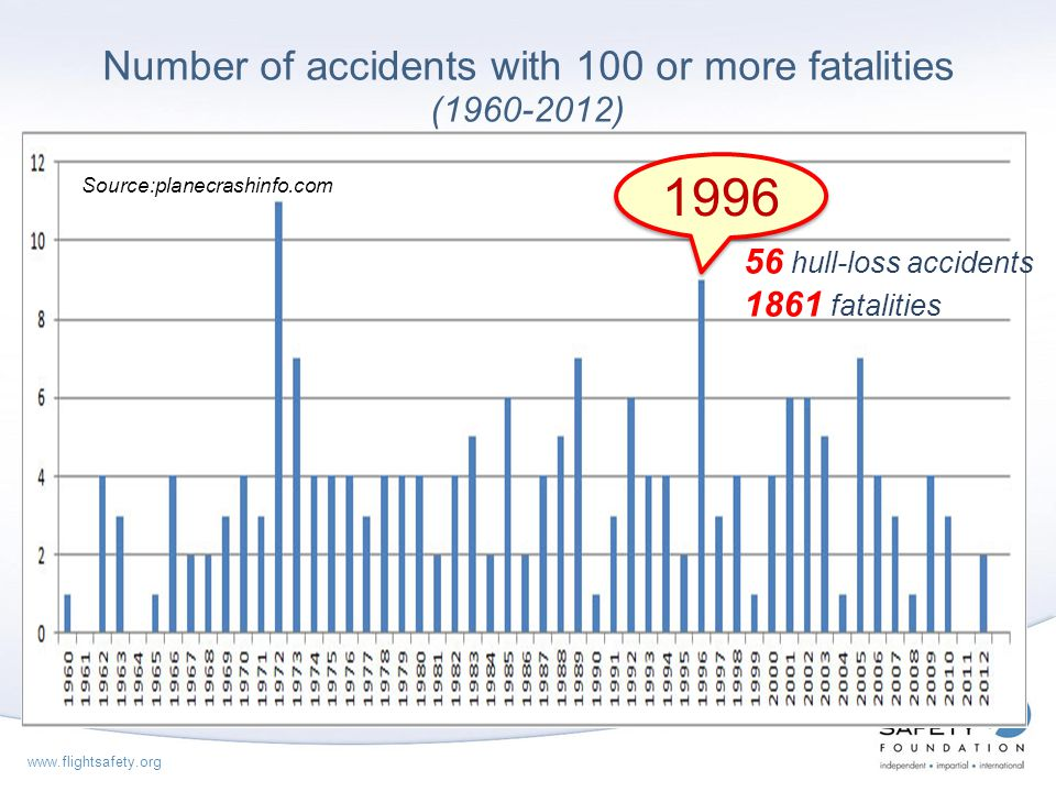 Number of accidents with 100 or more fatalities ( )