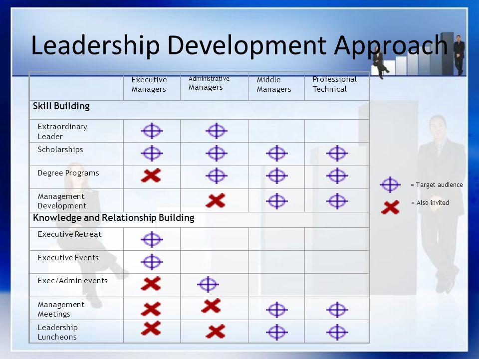 Leadership Development Approach