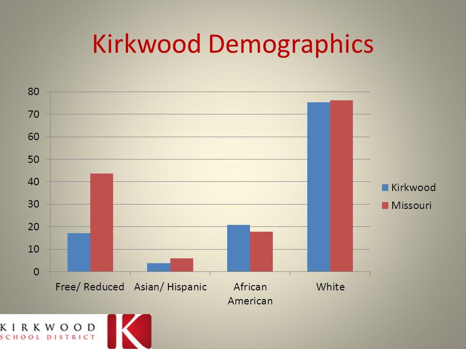 Kirkwood Demographics