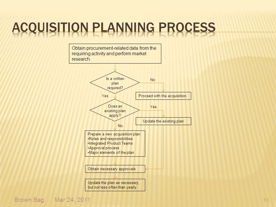 Acquisition Planning Process
