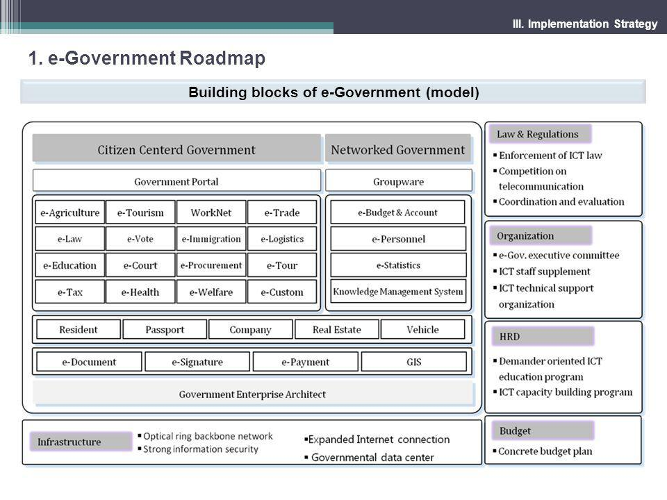 Building blocks of e-Government (model)