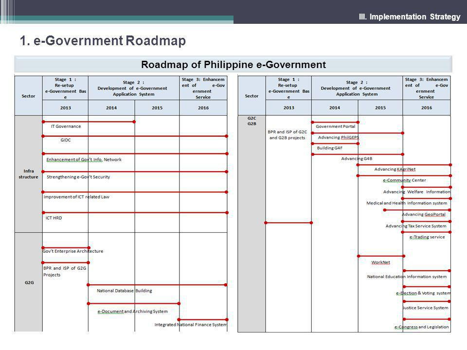 Roadmap of Philippine e-Government